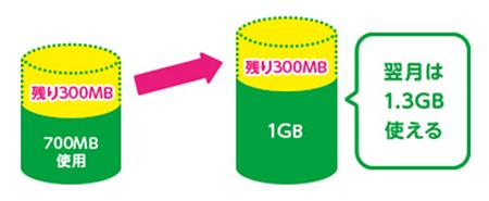 余ったデータ容量は繰り越しができるMVNOを選ぼう