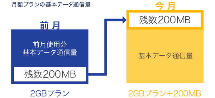 DMM モバイルのデータ容量繰り越し
