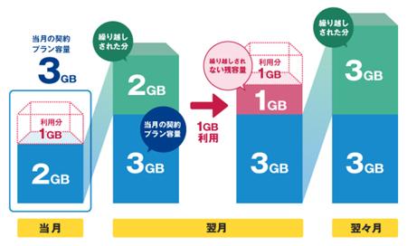 NifMoの余ったデータ容量繰り越しサービス