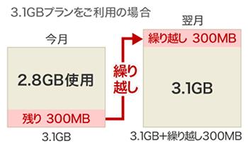楽天モバイルの高速データ通信量の繰り越しサービス