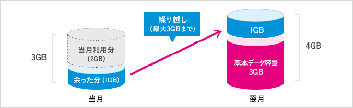 UQ mobileの基本データ容量くりこし