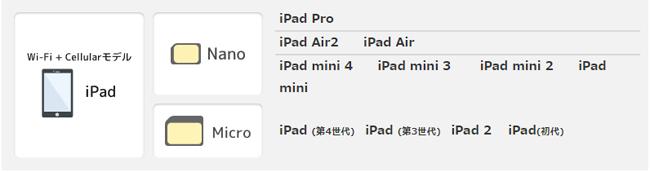 b-mobile(ソフトバンク網)で利用できるiPad端末