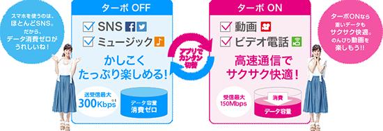 UQ mobileはSNSのターボ機能