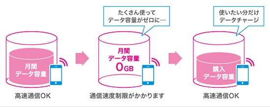 UQ mobileの通信量追加チャージ