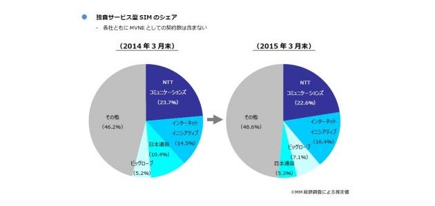 格安SIMのシェアが高いMVNOの比較
