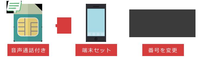 端末と音声通話SIMカードをセットで購入する。MNPは利用しない場合の申し込みの流れ