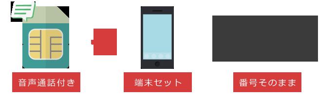 端末と音声通話SIMカードをセットで購入し、その際MNPを利用する場合の申し込みの流れ