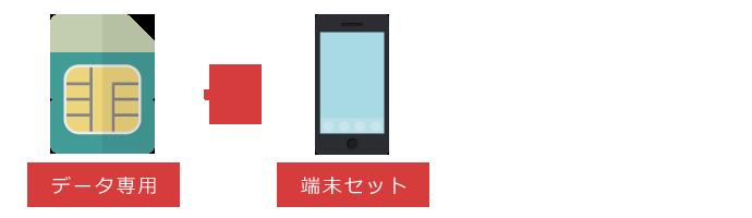 端末とデータ専用SIMカードをセットで購入する場合