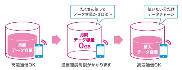 UQ mobileのデータチャージ