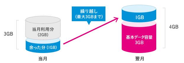UQ mobileのデータ繰り越しサービス