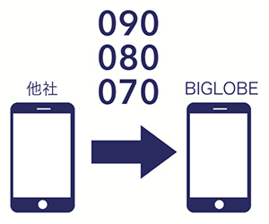 BIGLOBE SIMは電話が使えなくなる期間ほぼなく乗り換え可能に