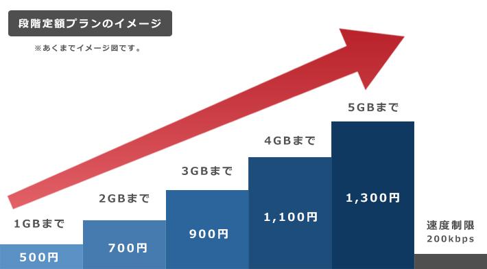 段階定額プランのイメージ図