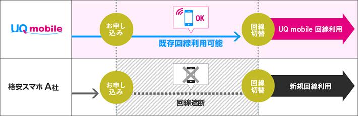 UQ mobileは即日MNPに対応