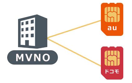 マルチキャリア対応のMVNOの仕組み