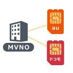 マルチキャリア対応のMVNO