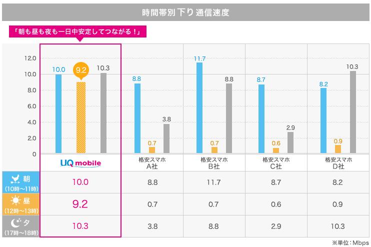 UQモバイルの速度比較調査