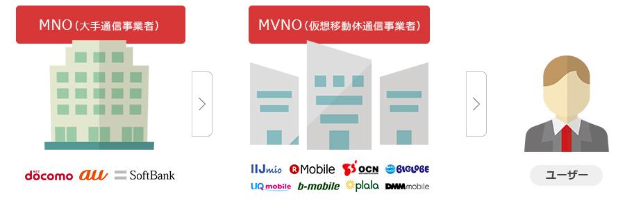 MVNOの概要