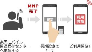 楽天モバイルのMNP手続きに必要なMNP予約番号