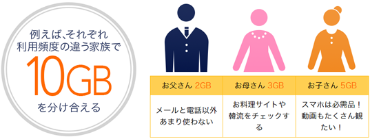 DMM mobileはデータ容量を分け合える