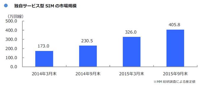独自サービス型SIMの契約数は405.8万回線
