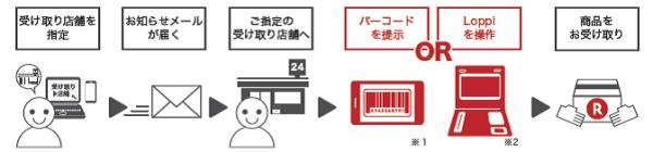 購入したSIMカードやスマートフォンの受け取り方法