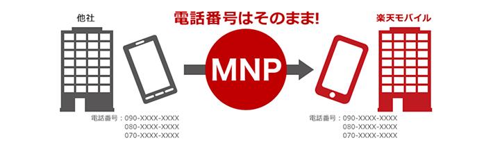 楽天モバイルの即日MNP