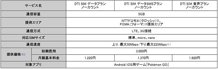 DTI SIMのノーカウントプランの料金