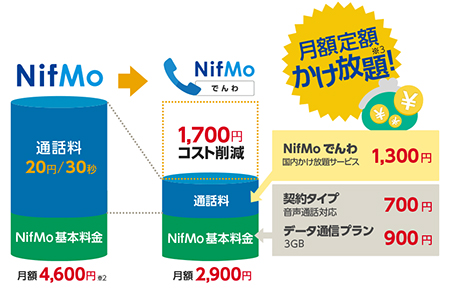 NifMoでんわ