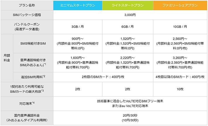 IIJmioモバイルサービス タイプAの料金プラン