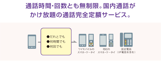 Y!mobileのスーパーだれとでも定額
