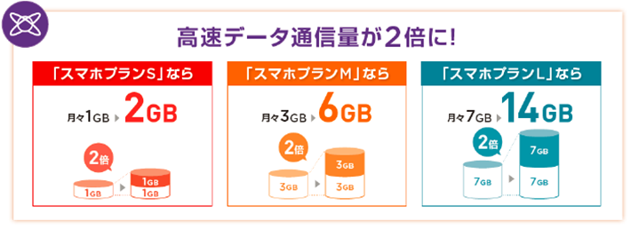 Y!mobileのデータ容量2倍オプション