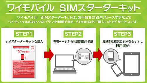 Y!mobileの格安SIM