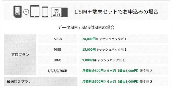 データSIM / SMS付きデータSIMの場合のキャンペーン特典