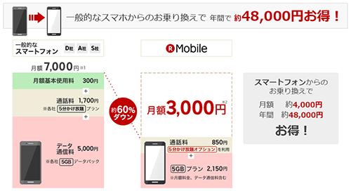 通話SIMに5分かけ放題オプションを追加した場合の月額料金