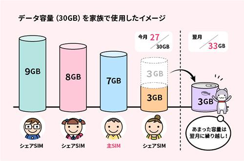 家族4人で30ギガプランのデータ容量を分け合う利用例
