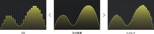 ハイレゾ音源は原音により近い