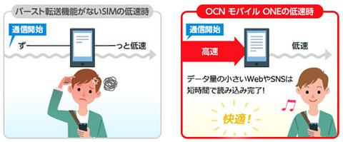 OCN モバイル ONEのバースト転送機能