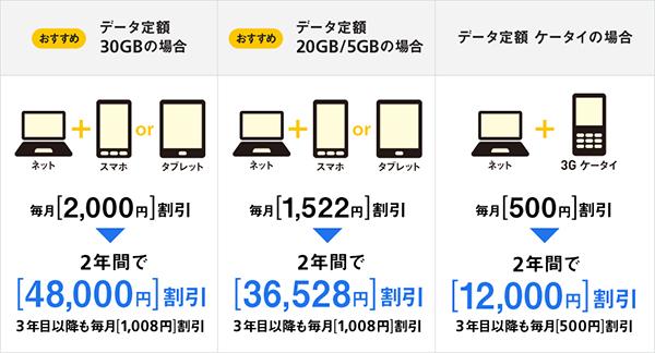SoftBank Airの「おうち割 光セット」