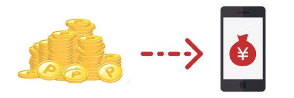 楽天モバイルの月額利用料を楽天スーパーポイントで支払う方法