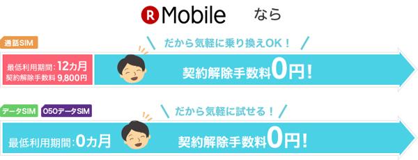 楽天モバイルの最低利用期間と違約金