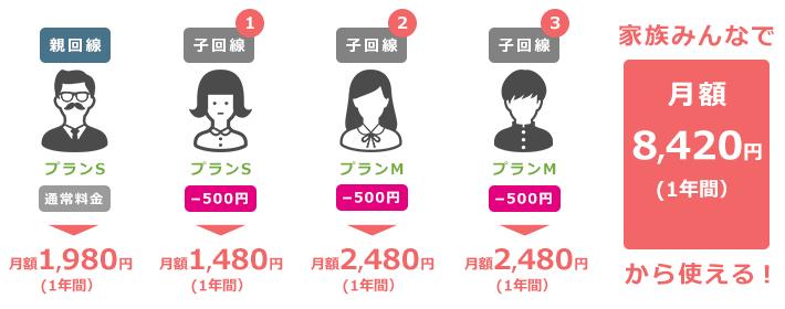 4人家族の利用料金例【1年目】