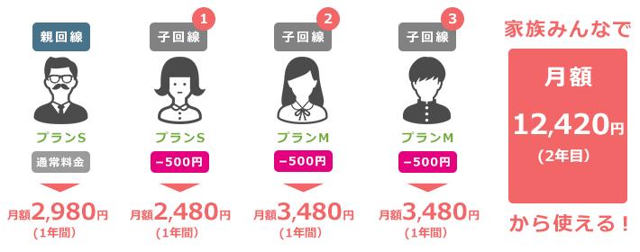 4人家族の利用料金例【2年目】