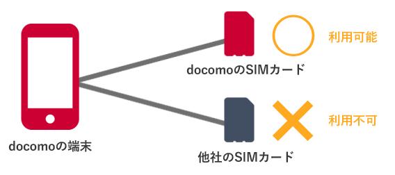 「SIMロック」のイメージ図
