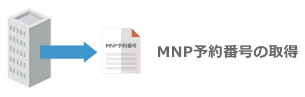 MNP予約番号を取得しよう