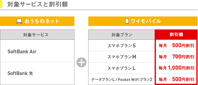 Y!mobileの光セット割引