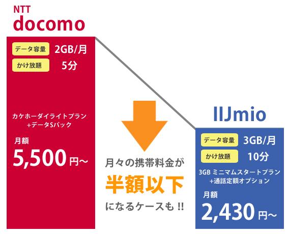 docomoとIIJmioの料金を比較