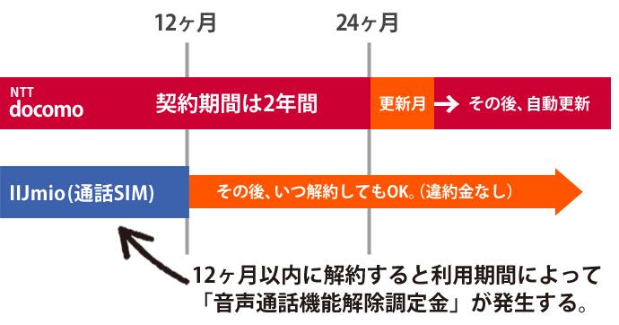 NTTドコモとIIJmioの契約期間・縛りの比較