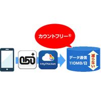 OCNモバイルONEの「カウントフリー」サービス