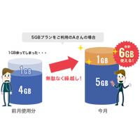 余った高速データ容量は翌月に繰り越し可能