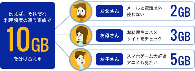 DMM mobileのシェアコース